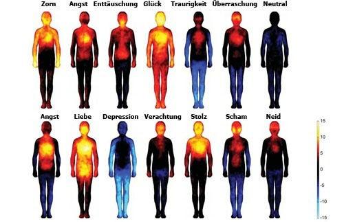 Auswirkungen von negativen Emotionen auf unseren Körper