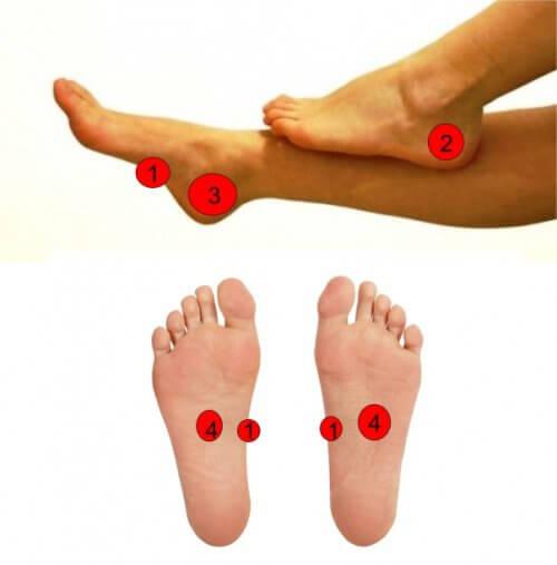 Druckpunkte bei Menstruationsschmerzen