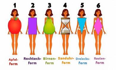 Welches ist dein Körpertyp?