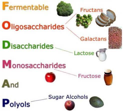 FODMAP-Ernährung beim Reizdarmsyndrom
